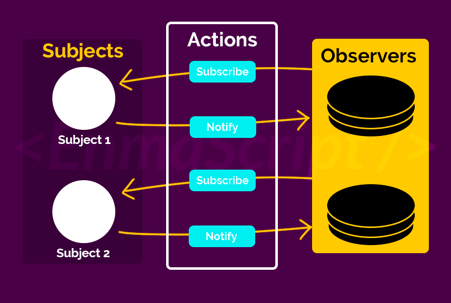 Diving into the great observer pattern in javascript