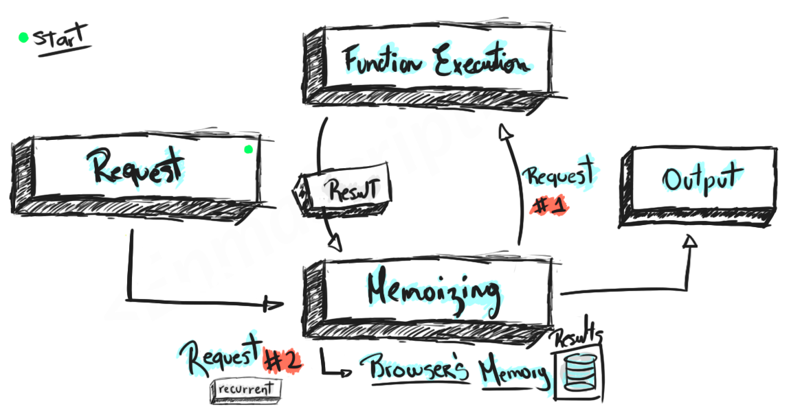 Avoid recomputing heavy tasks by leveraging memoization in